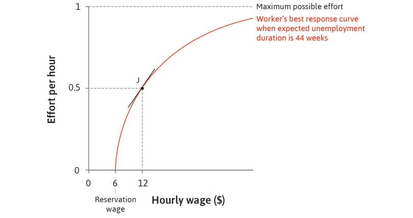 The effect of a wage increase when effort is low: When the wage is low, the best response curve is steep: a small wage increase raises effort by a substantial amount.