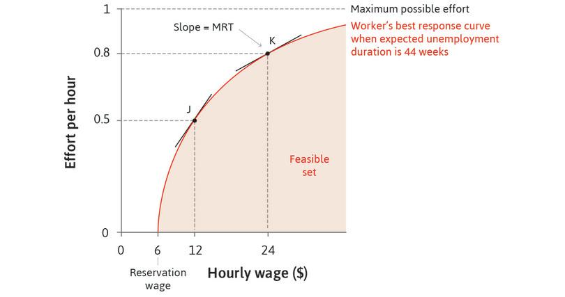 Maria's best response to the wage. Point J refers to the information in Figure 6.3 (wage = $12, effort = 0.5 and expected duration of unemployment if she were to lose her job = 44 weeks).