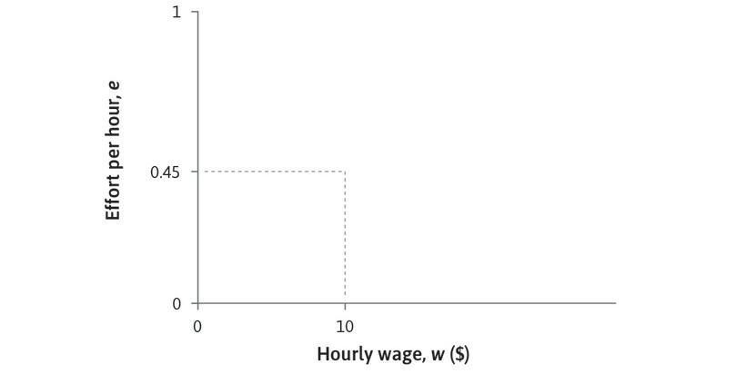An isocost line for effort: If *w* = $10 and *e* = 0.45, *e*/*w* = 0.045. At every point on this line the ratio of effort to wages is the same. The cost of a unit of effort is *w*/*e* = $22.22.