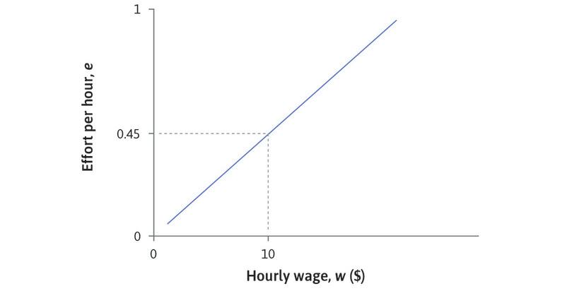 The slope of the isocost line: The line slopes upward because a higher effort level must be accompanied by a higher wage for the *e*/*w* ratio to remain unchanged. The slope is equal to *e*/*w* = 0.045, the number of units of effort per dollar.
