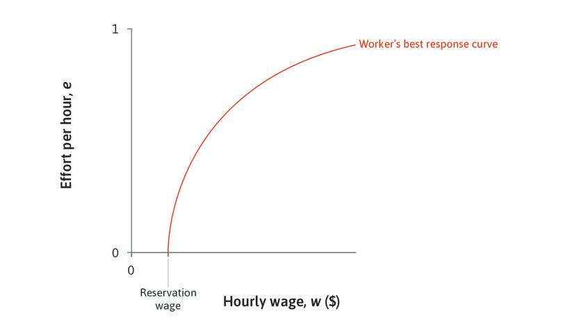 Minimizing the cost of effort: To maximize profits, the owner wants to obtain effort at the lowest cost. He will seek to get onto the steepest isocost line possible. But because he cannot dictate the level of effort, he has to pick some point on the worker's best response curve.