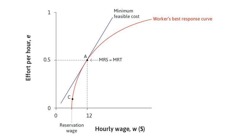MRS = MRT: At this point, the marginal rate of substitution (the slope of the isocost line for effort) is equal to the marginal rate of transformation of higher wages into greater effort (the slope of the best response function).