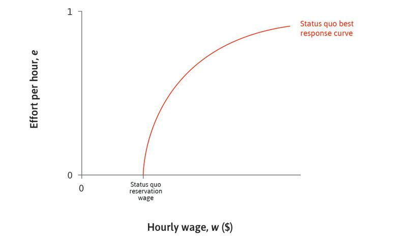 The status quo: The position of the best response curve depends on the reservation wage. It crosses the horizontal axis at this point.