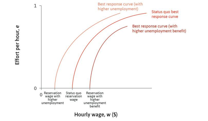 An increase in unemployment: If unemployment rises, the expected duration of unemployment increases. So the worker's reservation wage falls and the best response curve shifts to the left.