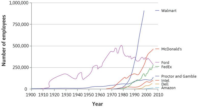 Firm size in the US: Number of employees (1900–2006).: Firm size in the US: Number of employees (1900–2006).