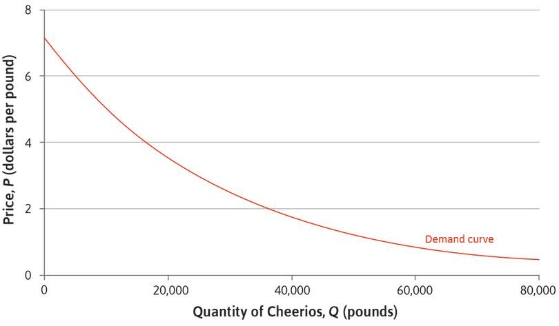 Estimated demand for Apple-Cinnamon Cheerios.: Estimated demand for Apple-Cinnamon Cheerios.