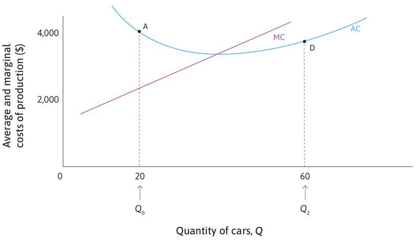 Average cost curve slopes upward when AC < MC: At point D where *Q* = 60, the average cost is $3,600, but the cost of producing the 61st car is $4,600. So the average cost of a car will rise if 61 cars are produced. When AC < MC, the average cost curve slopes upward.
