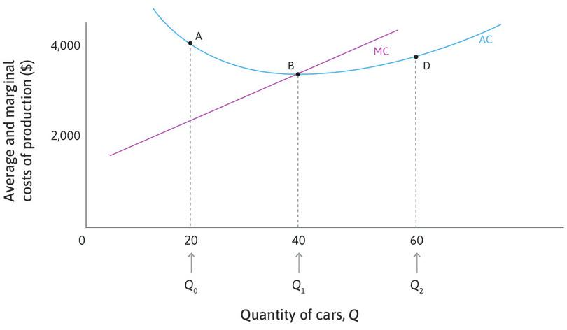 Average and marginal cost curves.