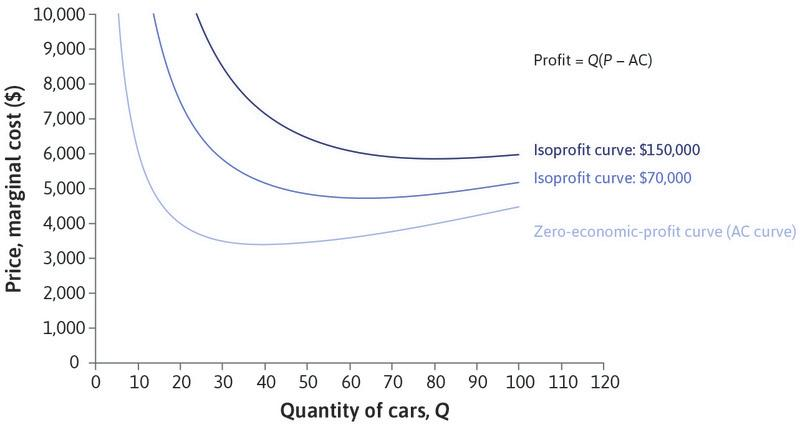 The shape of the zero-economic-profit curve: Beautiful Cars has decreasing AC when *Q* < 40, and increasing AC when *Q* > 40. When *Q* is low, it needs a high price to break even. If *Q* = 40 it could break even with a price of $3,400. For *Q* > 40, it would need to raise the price again to avoid a loss.