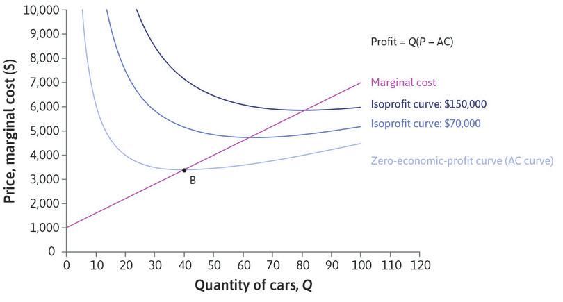 AC and MC: Beautiful Cars has increasing marginal costs: the upward-sloping line. Remember that the AC curve slopes down if AC > MC, and up if AC < MC. The two curves cross at B, where AC is lowest.