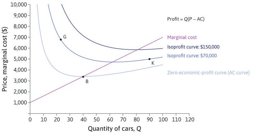 Isoprofit curves: The darker blue curves show the combinations of *P* and *Q* giving higher levels of profit, so points G and K give the same profit.