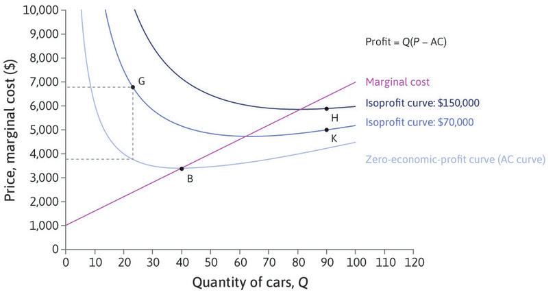 Isoprofit curves for Beautiful Cars.