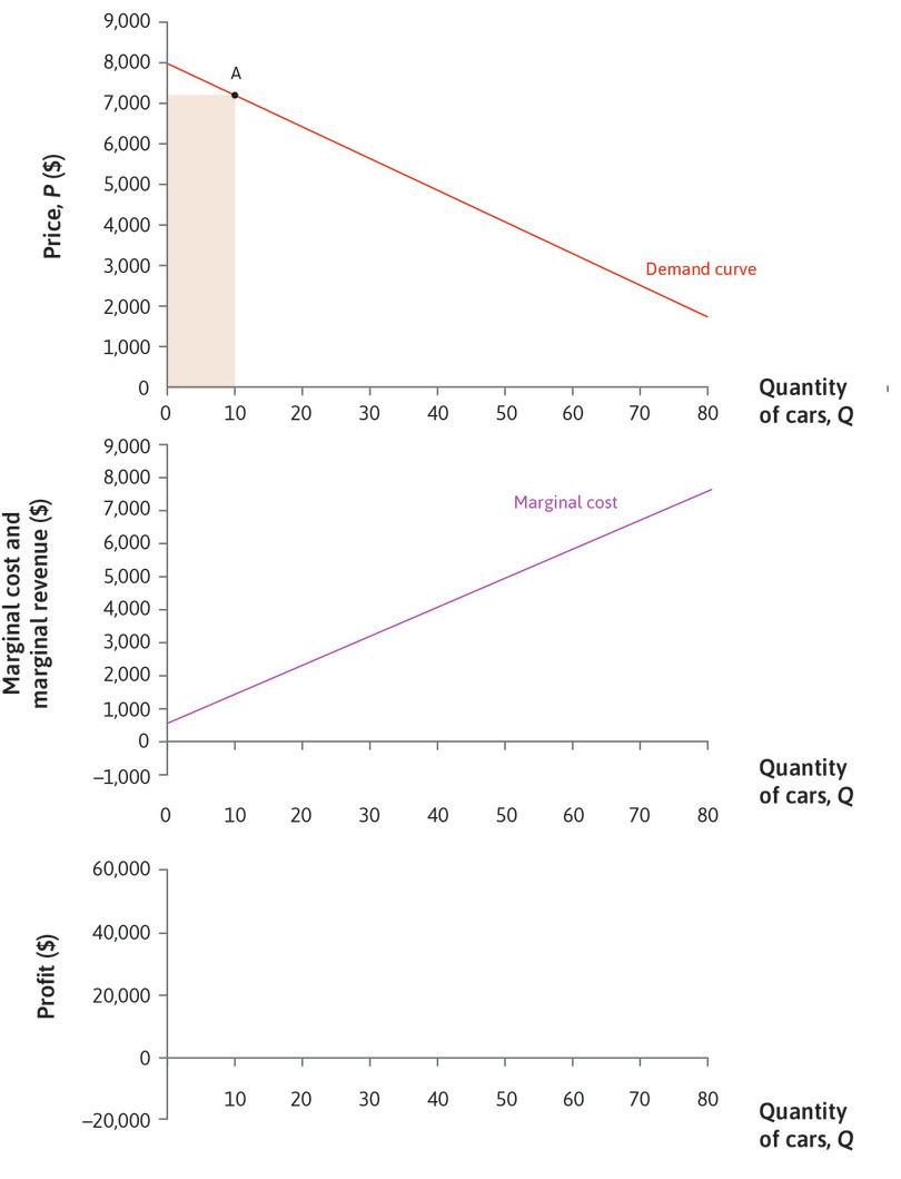 Demand and marginal cost curves: The upper panel shows the demand curve, and the middle panel shows the marginal cost curve. At point A, *Q* = 10, *P* = $7,200, revenue is $72,000.