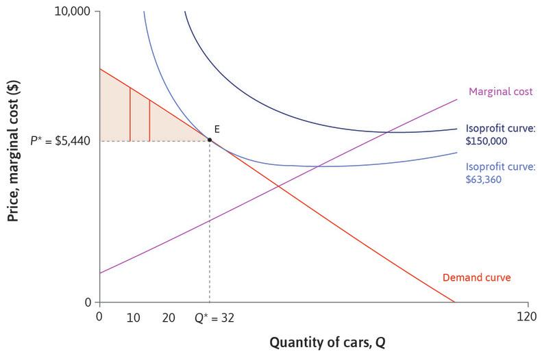 The consumer surplus: To find the total surplus obtained by consumers, we add together the surplus of each buyer. This is shown by the shaded triangle between the demand curve and the line where price is *P*\*. This measure of the consumers' gains from trade is the **consumer surplus**{:data-term='consumer surplus'}.