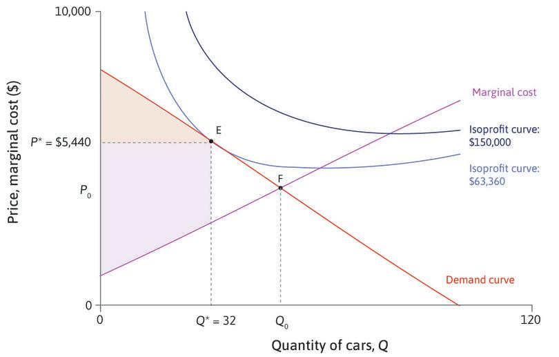 A Pareto-efficient allocation: Suppose the firm chooses F instead, selling *Q*<sub>0</sub> cars at a price *P*<sub>0</sub> equal to the marginal cost. This allocation is Pareto efficient: making another car would cost more than *P*<sub>0</sub>, and there are no more consumers willing to pay that much.
