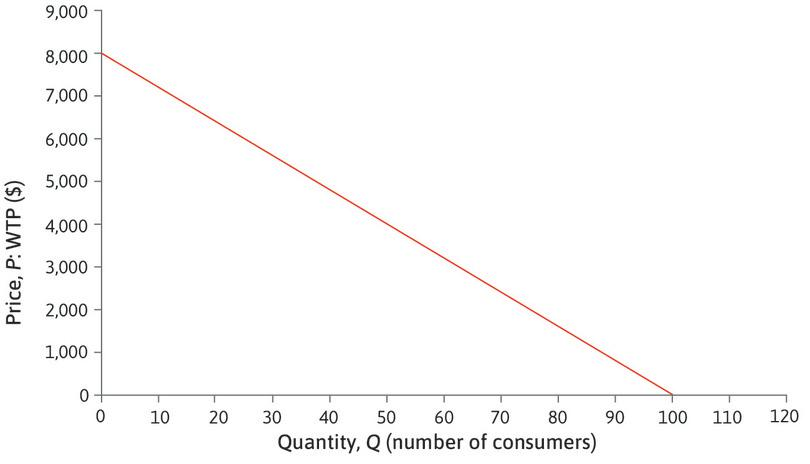 This demand curve is a straight line: At each point on the demand curve if *Q* increases by 1, *P* changes by Δ*P* = −$80.