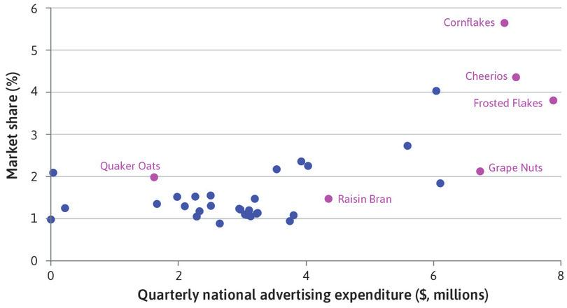 Advertising expenditure and market share of breakfast cereals in Chicago (1991–92).
