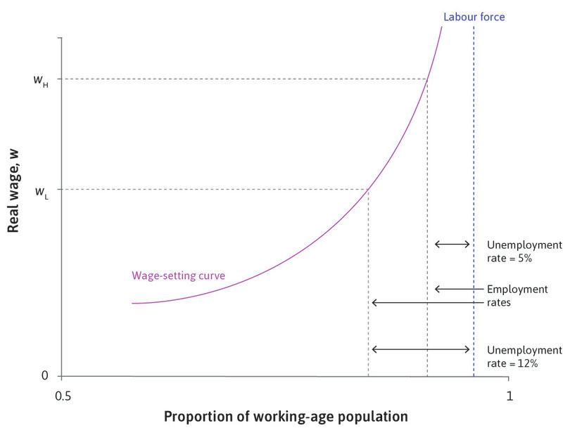 The wage-setting curve: Labour discipline and unemployment in the economy as a whole.