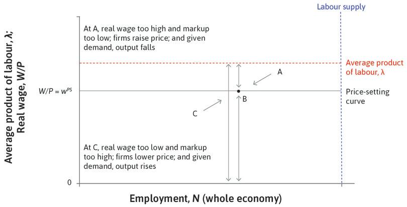 Point C: Below the price-setting curve, at a point like C, firms lower their prices and hire more people.