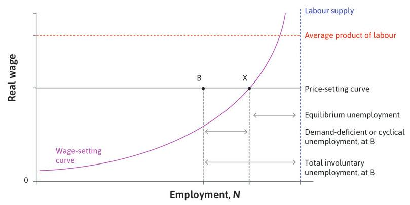 The Nash equilibrium: At point B, total involuntary unemployment is given by the sum of cyclical and equilibrium unemployment. Point X is the Nash equilibrium of the labour market, which means that all actors are doing the best they can, given the actions of the other actors. No worker or firm can improve their position by changing their actions.