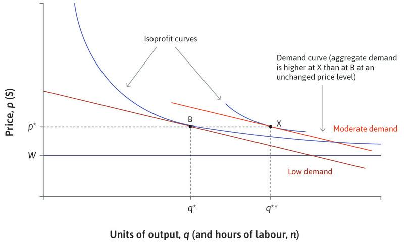 The firm: Adjustment to equilibrium unemployment at X via wage and price cuts.