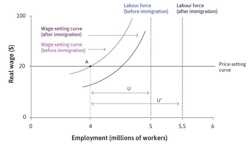 The wage-setting curve shifts downward: At any level of employment there are now more unemployed workers. The rise in unemployment to 1.5 million is shown by distance U′. The threat of job loss is greater and firms can secure effort from the workforce at a lower wage.