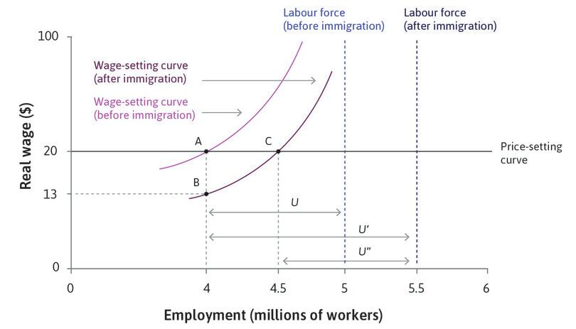The effect of immigration on unemployment.