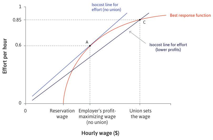 The union sets the firm's wage.