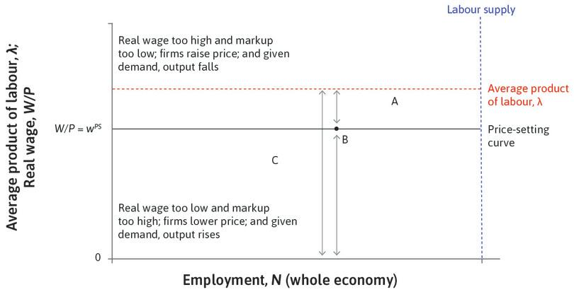 The price-setting curve