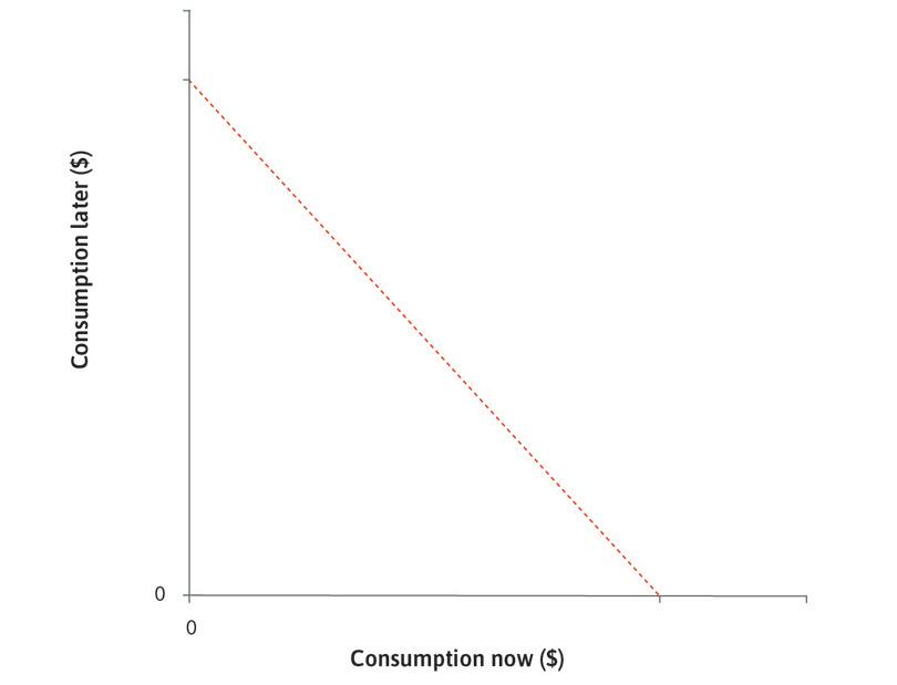 Julia's choices: The dashed line shows the combinations of consumption now and consumption later from which Julia can choose.