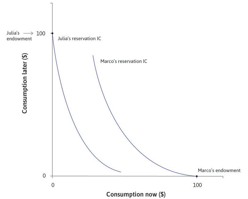 Reservation indifference curves and endowments.