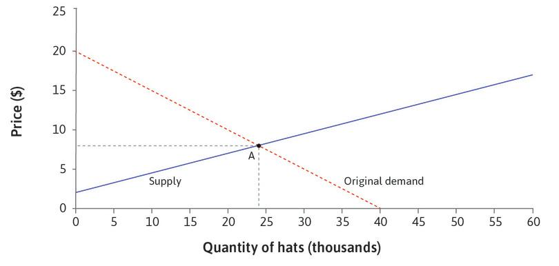 Equilibrium: At point A, the market is in equilibrium at a price of $8. The supply curve is the marginal cost curve, so the marginal cost of producing a hat is $8.