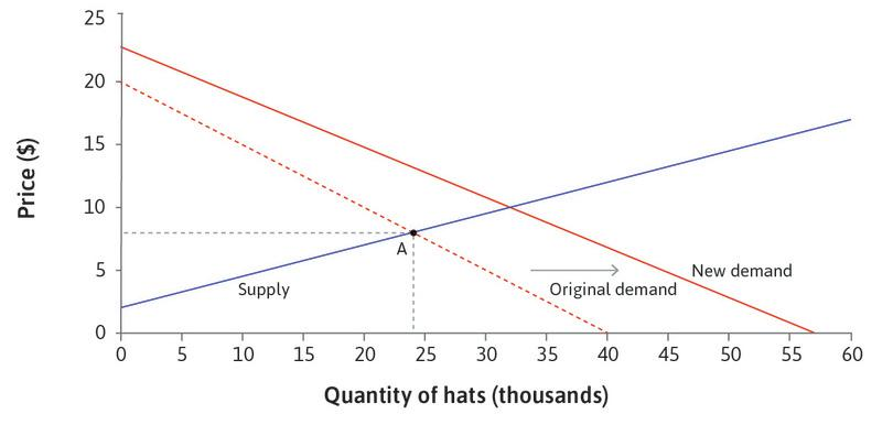 An exogenous demand shock: The shock shifts the demand curve to the right.