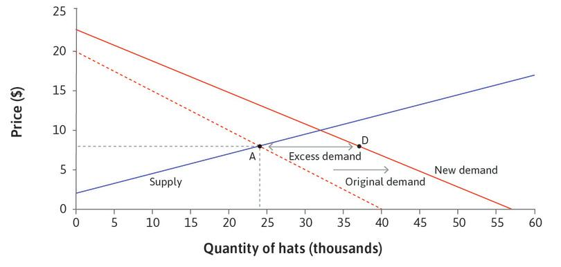 Excess demand: At the going price, the number of hats demanded exceeds the number supplied (point D).