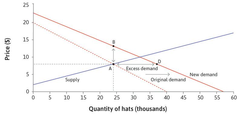 Raising the price: When demand has increased, a hat-seller who observes more customers will realize that she can make higher profits by raising the price. She could sell as many hats at any price between A and B.