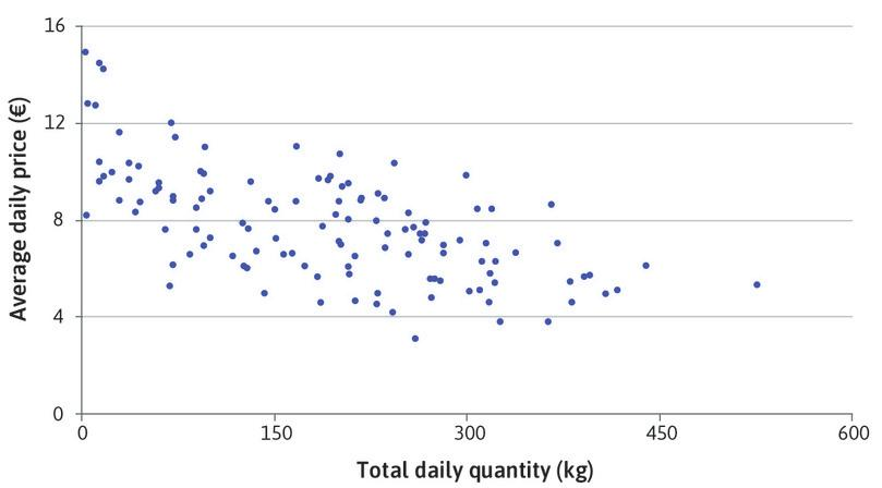 The aggregate price-quantity relationship in the Ancona market.