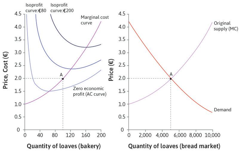 The short-run equilibrium: Initially there are 50 bakeries. The market is at a short-run equilibrium at point A. The price of a loaf of bread is €2, and the bakeries' profits are above the normal level. They are earning rents, so more bakeries will wish to enter.