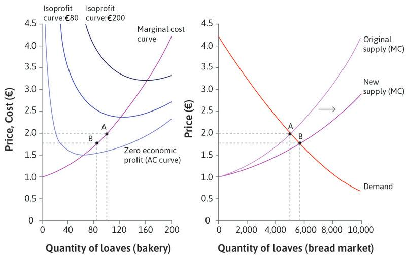 More firms enter: When new firms enter, the supply curve shifts to the right. The new equilibrium is at point B. The price has fallen to €1.75. There are more bakeries selling more bread in total, but each one is producing less than before and making less profit.
