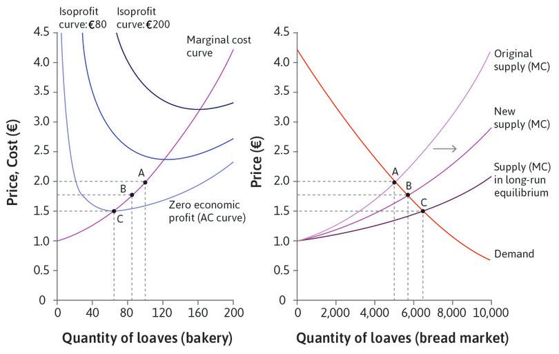The market for bread in the short run and the long run.