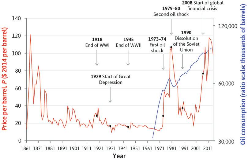 Look back at Figure 11.7 showing world oil prices and global oil consumption to answer Question 20.1.