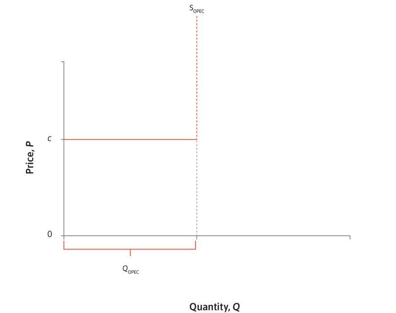 OPEC supply: OPEC's members can increase production easily within their current capacity, without increasing their marginal cost *c*. OPEC quotas limit their total production to *Q*<sub>OPEC</sub>.