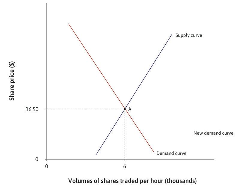 The initial equilibrium: Initially the market is in equilibrium at A: 6,000 shares are sold per hour at a price of $16.50.