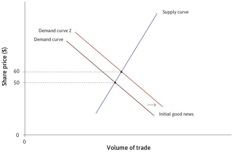 The response to good news: When potential traders and investors receive good news about expected future profitability, the demand curve shifts to the right, and the price increases to $60.