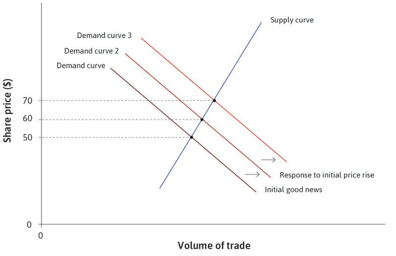 The effect of a price rise: Observing the price rise, potential buyers treat it as further good news. The demand curve shifts up simply because the price has increased, and the price rises again to $70.