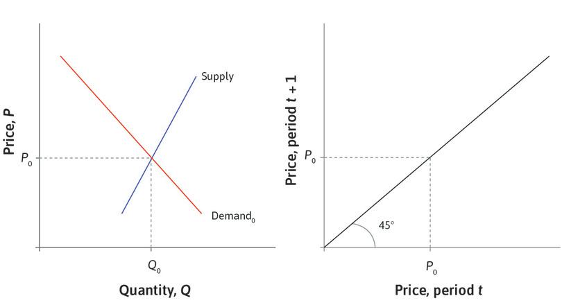 The equilibrium price: The left-hand panel shows the supply and demand curves in a market where the equilibrium price is *P*<sub>0</sub>. The 45° line on the right shows that when the price in period *t* is *P*<sub>0</sub>, the price in period *t* + 1 will be the same. There is no tendency to change.