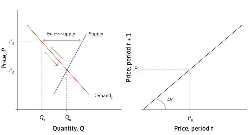 A price shock: Suppose that, following a temporary blip in demand for shares, the price in this market is *P*<sub>1</sub>. There is excess supply.