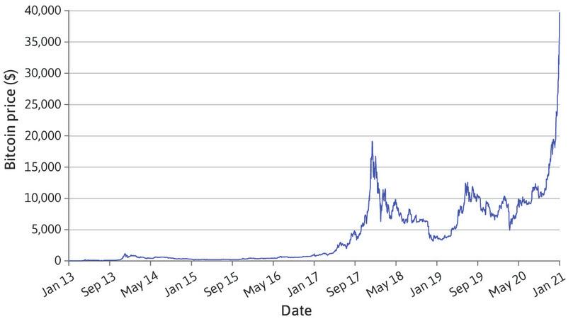 The value of Bitcoin (2013–2015).
