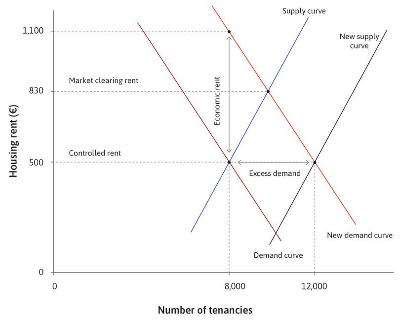 Housing rents and economic rents.