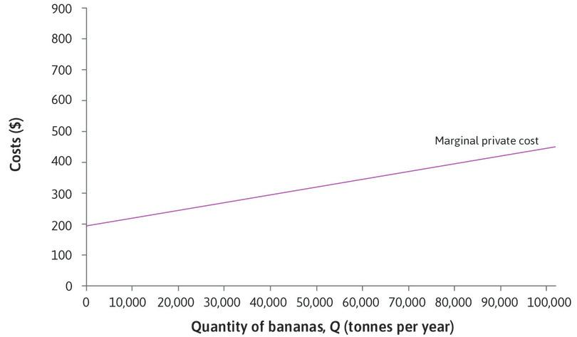 The marginal private cost: The purple line is the marginal cost for the growers: the **marginal private cost (MPC)**{:data-term='marginal private cost (MPC)'} of banana production. It slopes upward because the cost of producing an additional tonne increases as the land is more intensively used, requiring more Weevokil.