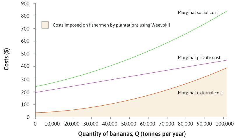 The marginal external cost: The orange line shows the marginal cost imposed by the banana growers on fishermen—the **marginal external cost (MEC)**{:data-term='marginal external cost (MEC)'}. This is the cost of the reduction in quantity and quality of fish caused by each additional tonne of bananas.